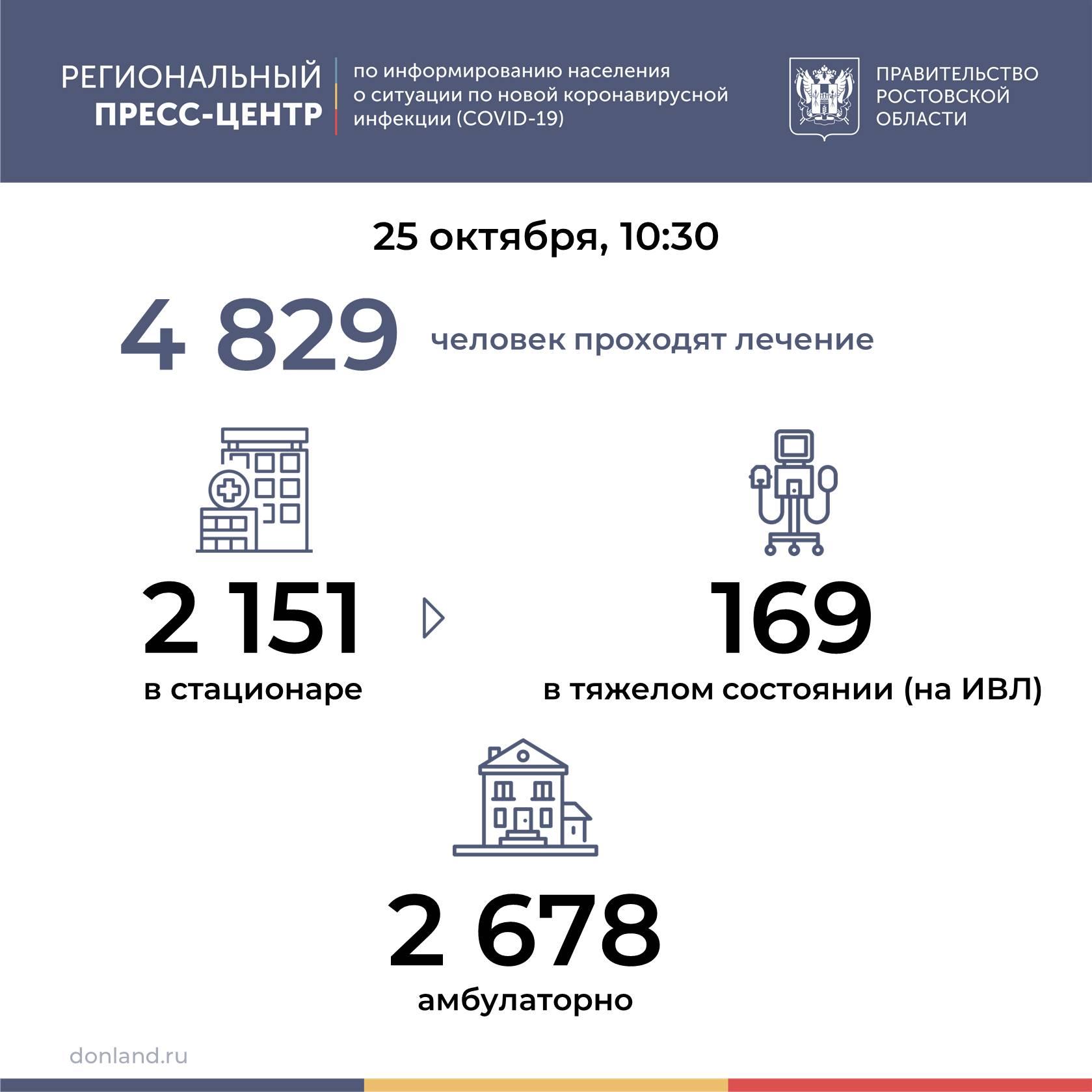 Коронавирус: в Таганроге заболели пятеро
