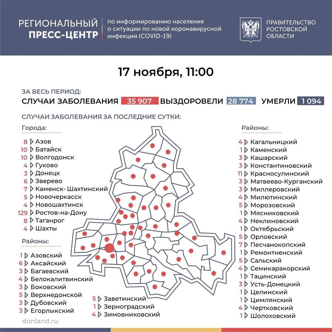 Коронавирус: в Таганроге заболели еще восемь человек