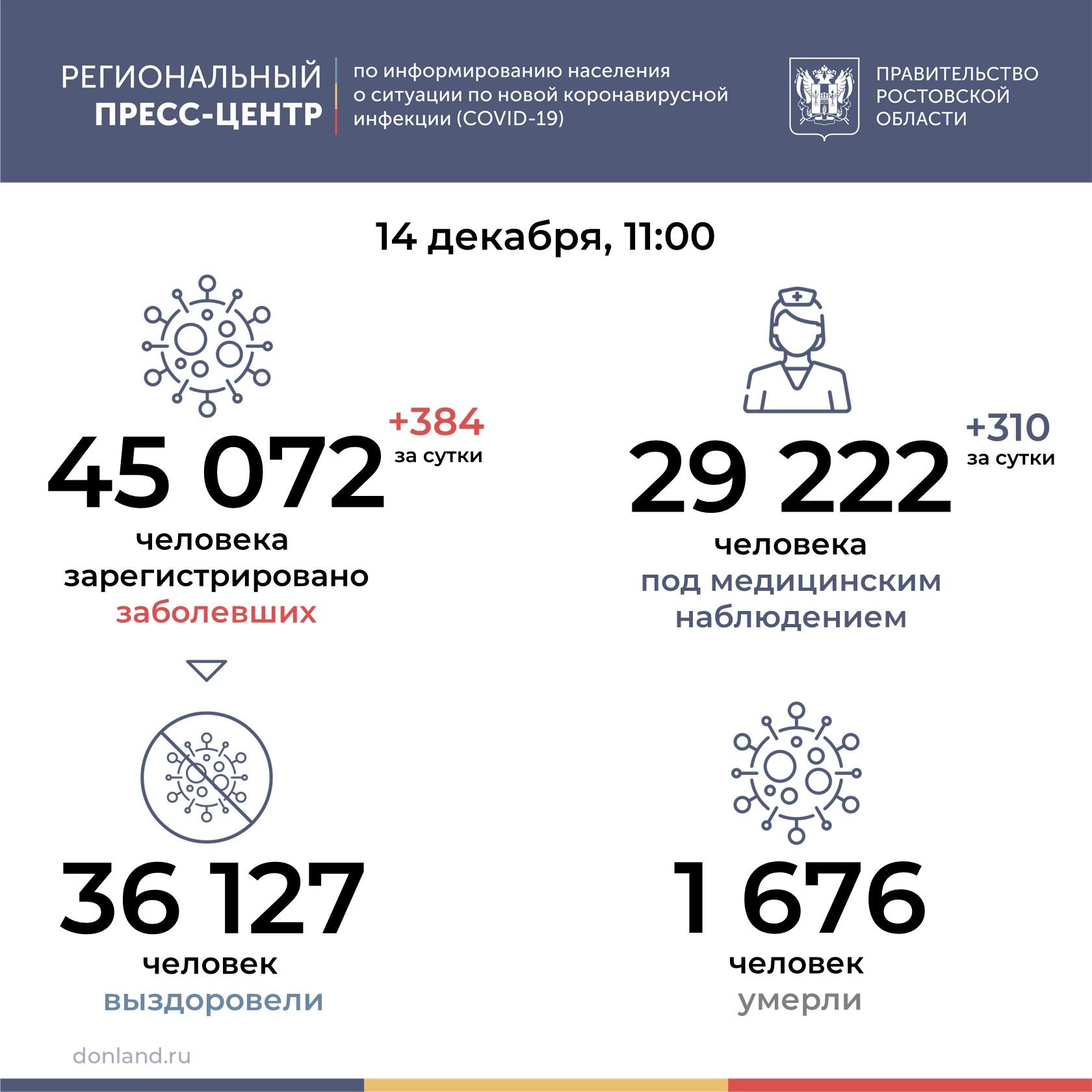 На Дону от COVID-19 за сутки умерли 23 человека