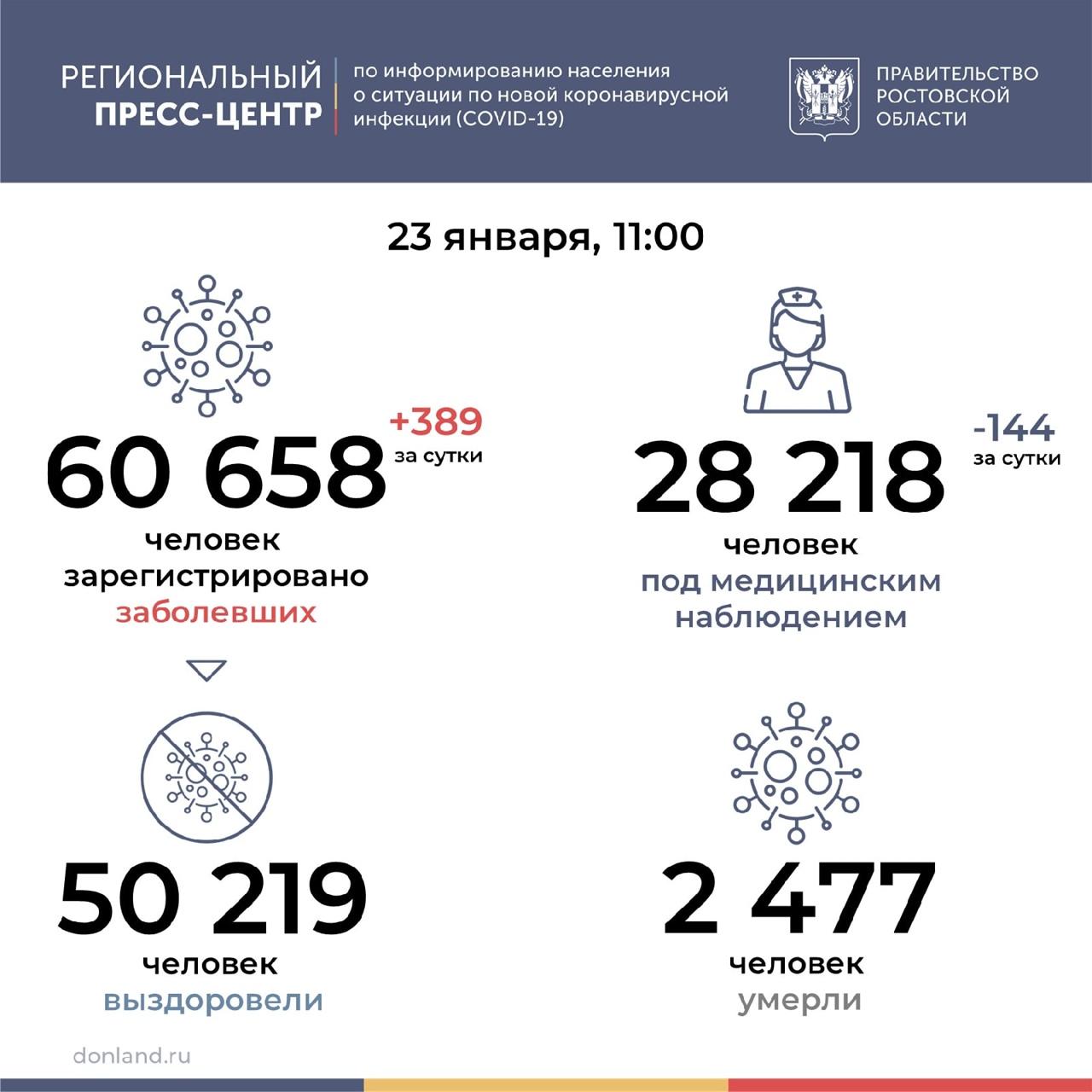 За сутки от коронавируса умерли 29 жителей области