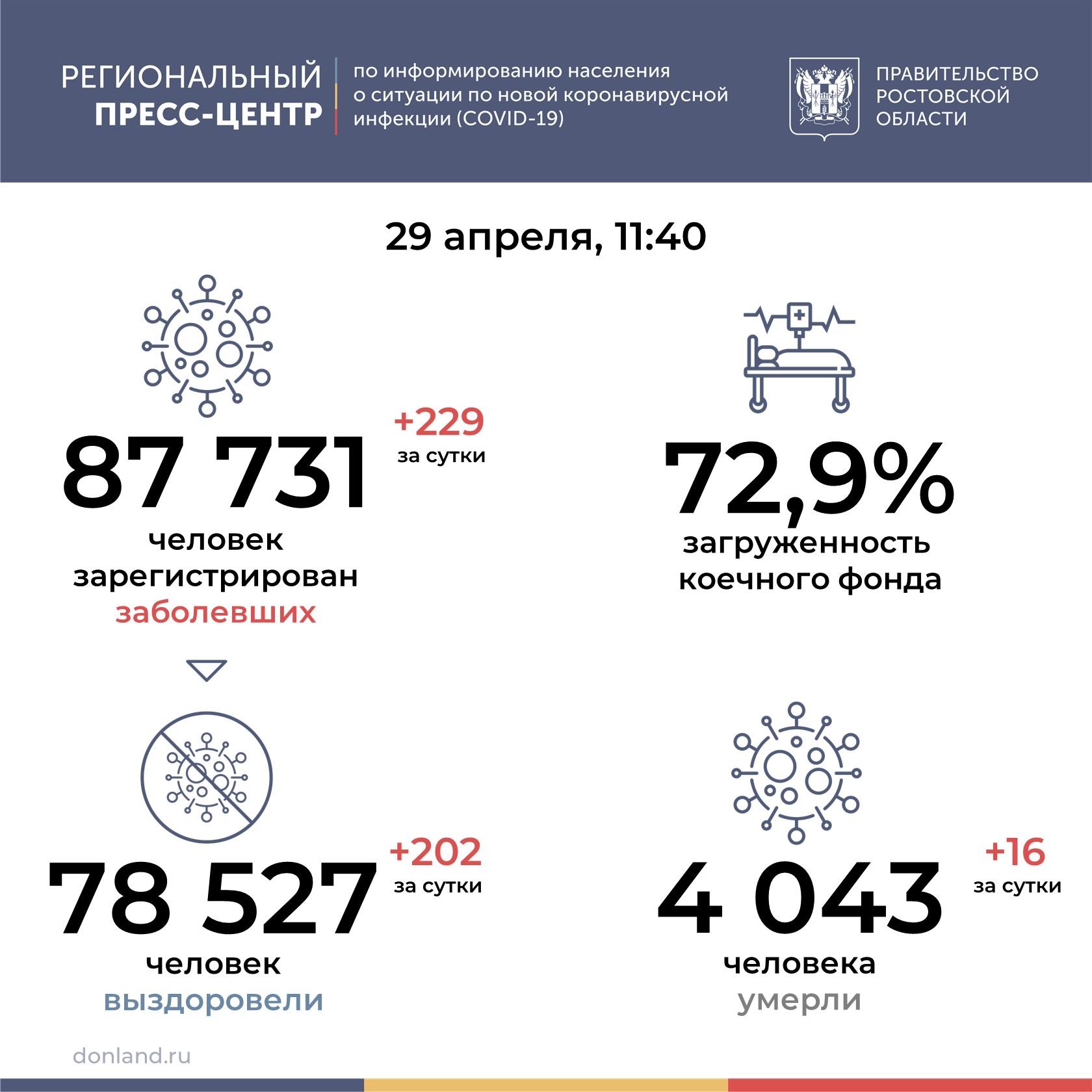 На Дону от COVID-19 умерли 16 человек