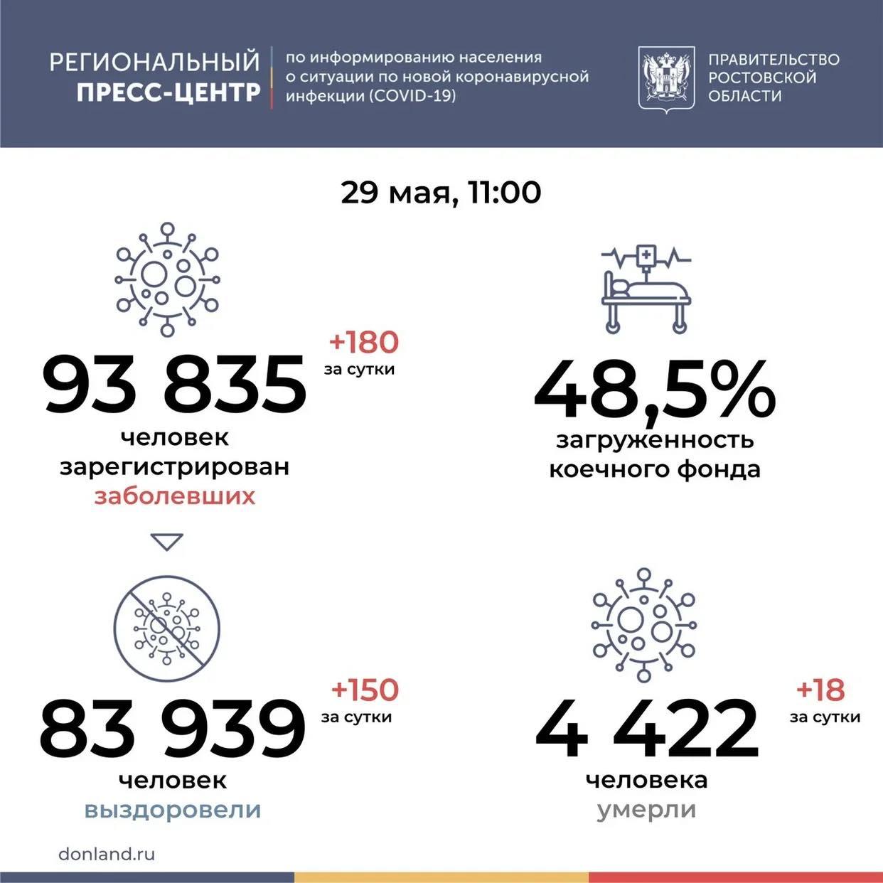 На Дону от COVID-19 умерли 18 человек