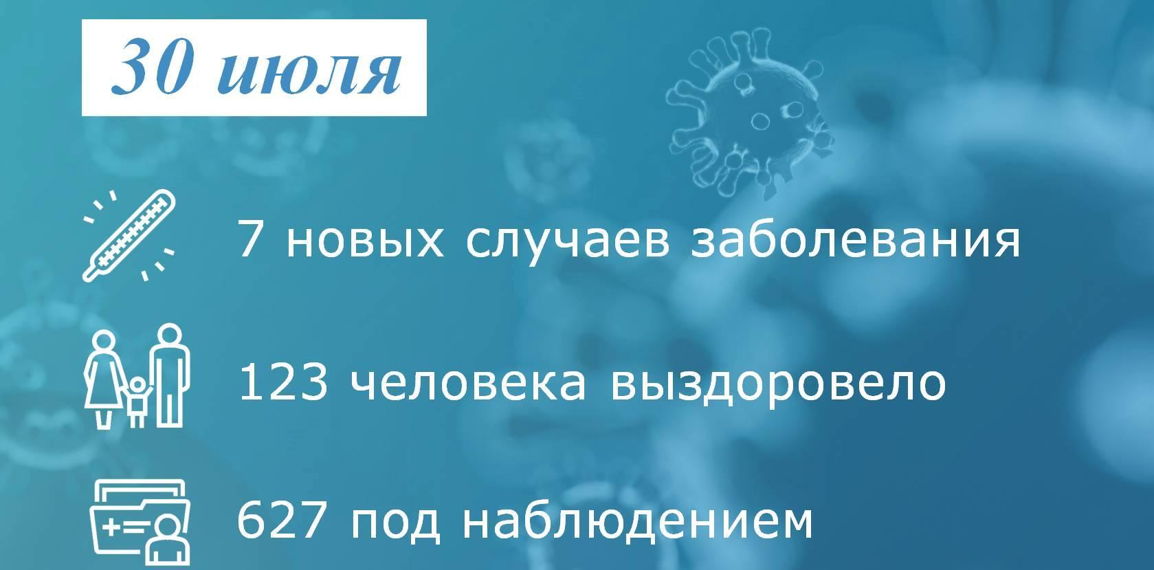 Коронавирус: в Таганроге заболели еще 7 человек