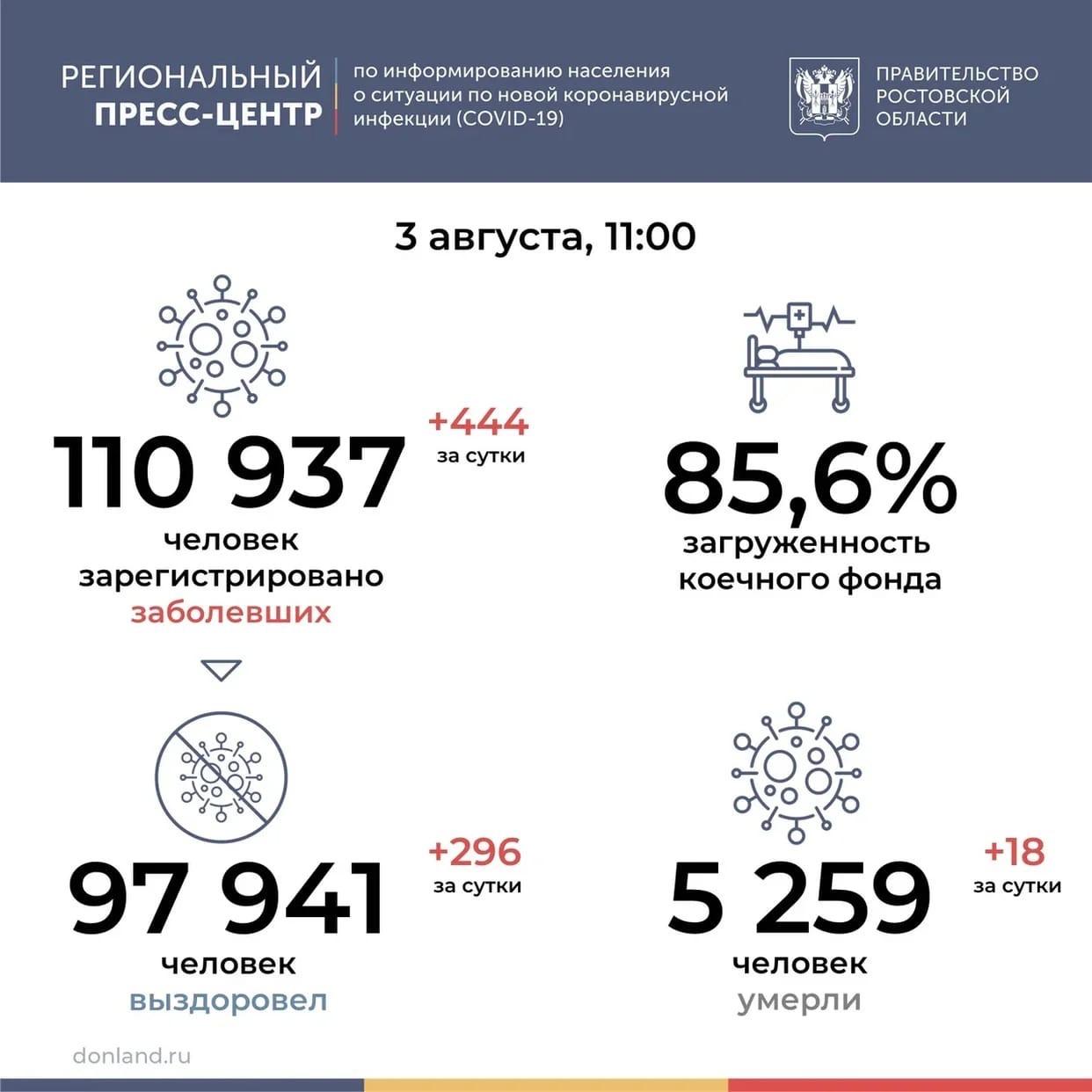 На Дону от COVID-19 за сутки умерли 18 человек