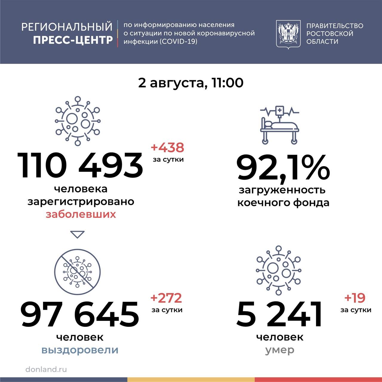 На Дону от COVID-19 за сутки умерли 19 человек