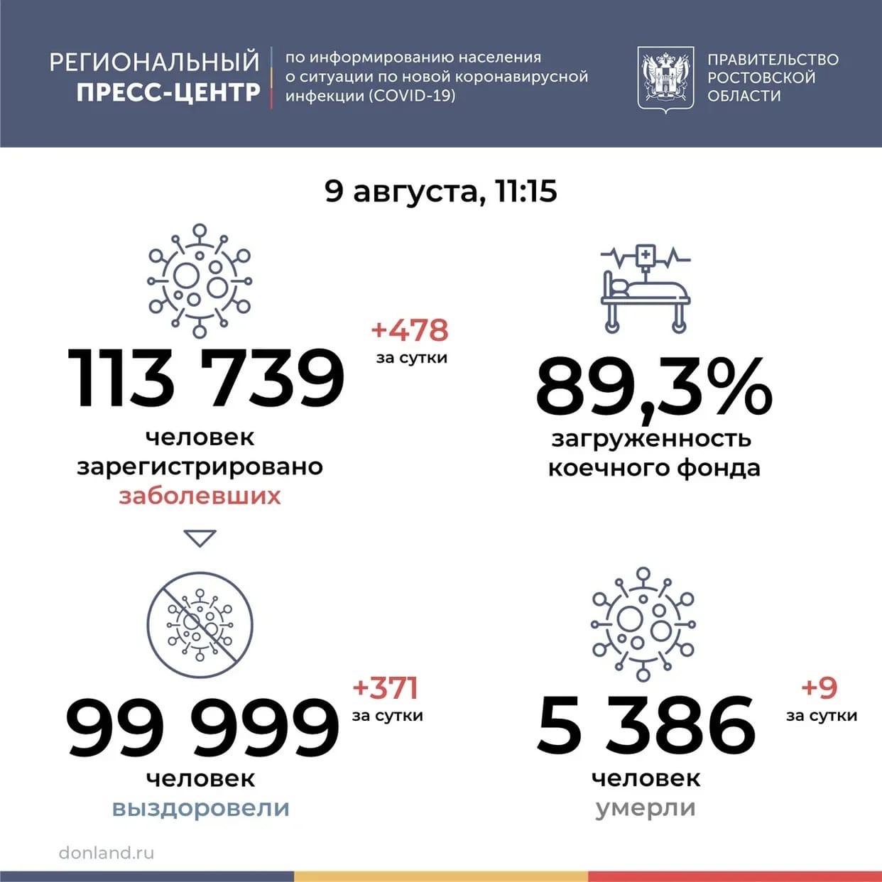 На Дону от COVID-19 за сутки умерли 9 человек