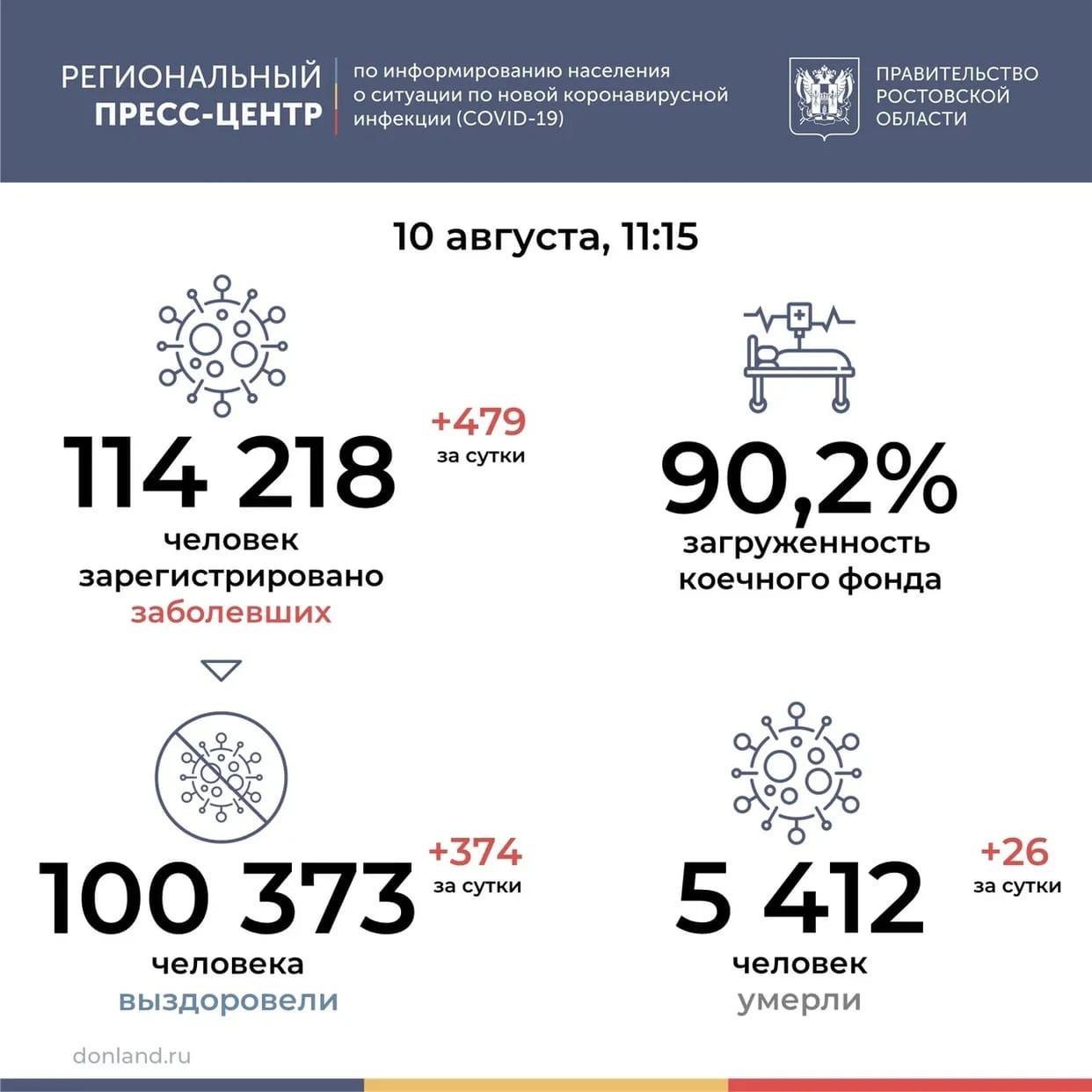 На Дону от COVID-19 за сутки умерли 26 человек