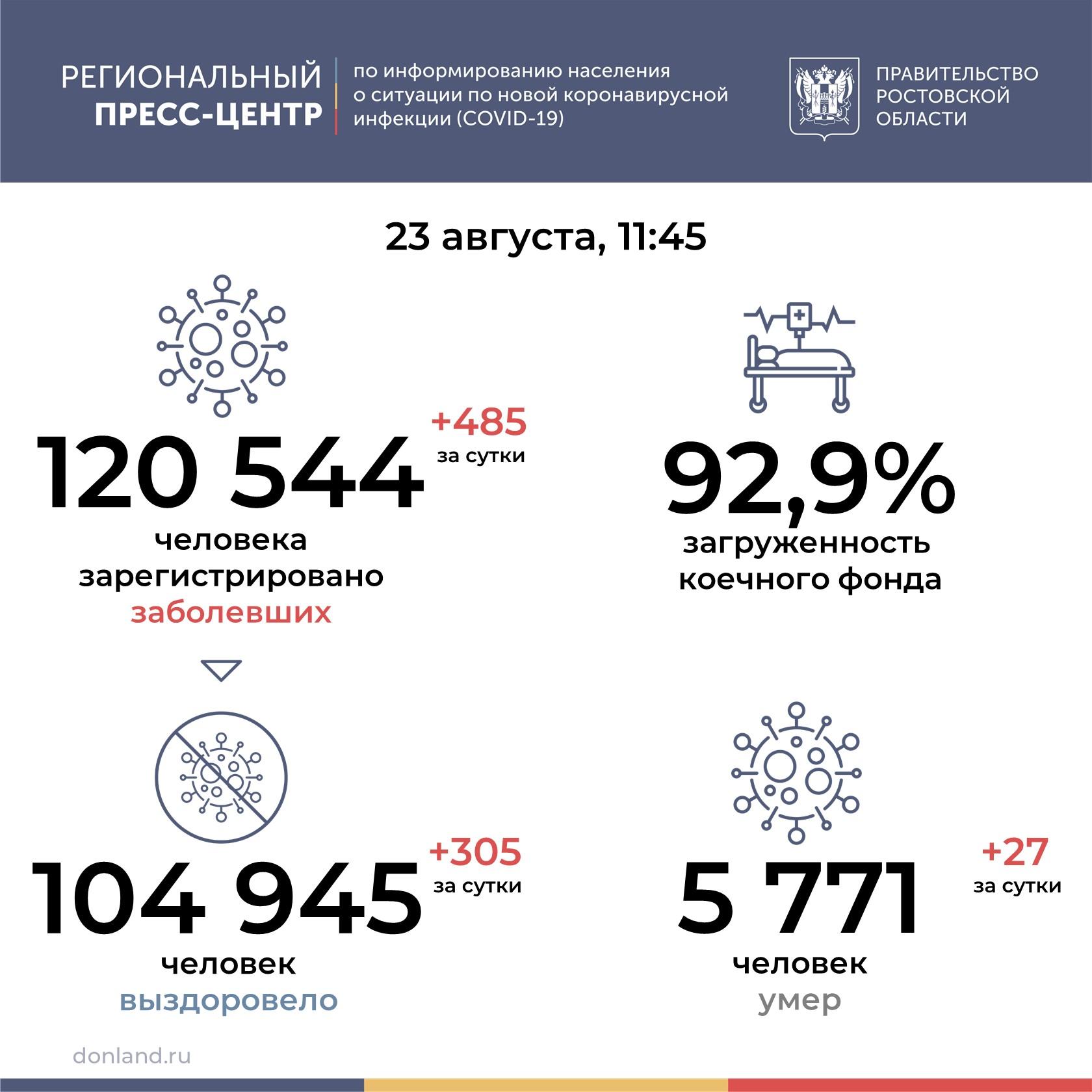 В Ростовской области от COVID-19 умерли 27 человек