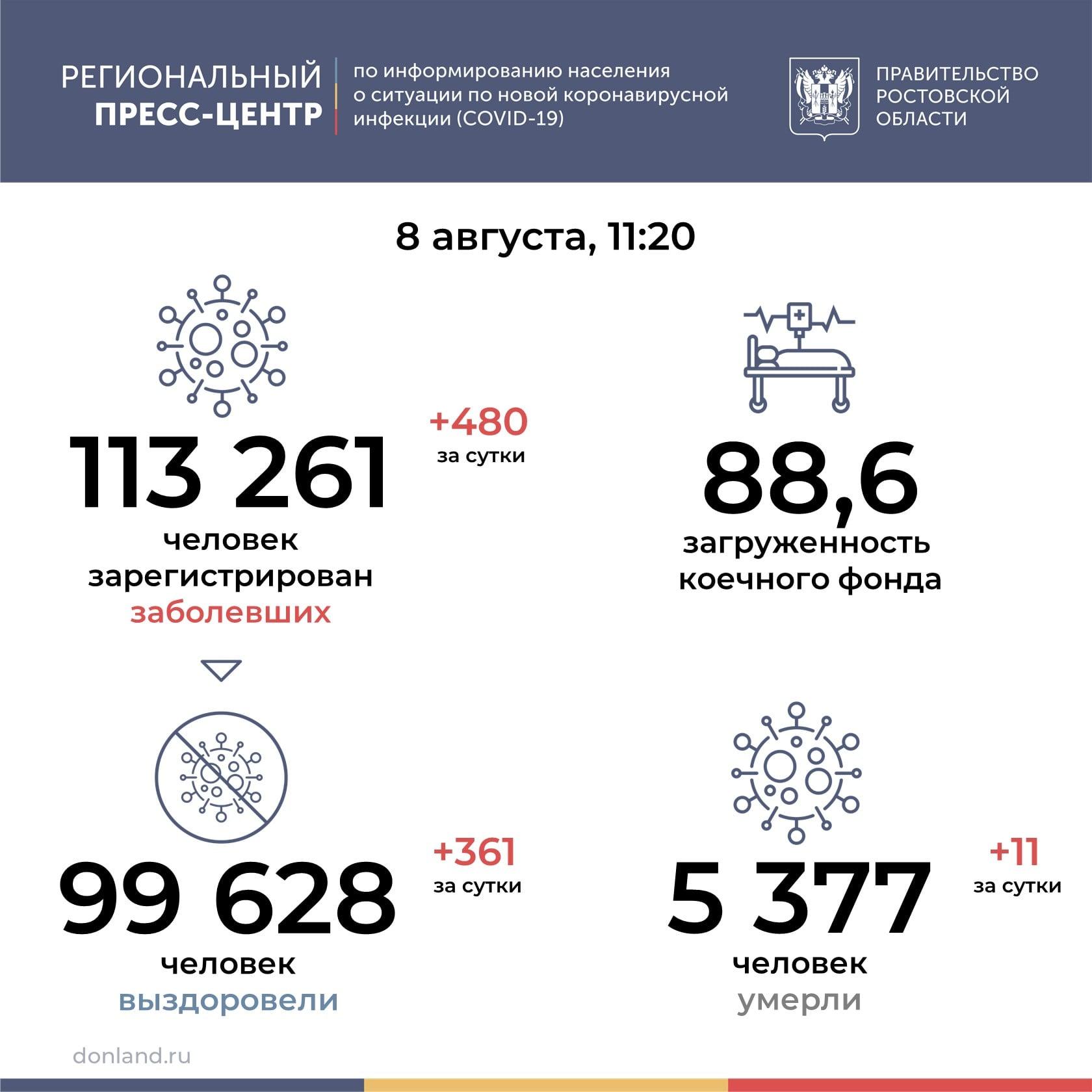 На Дону от COVID-19 за сутки умерли 11 человек