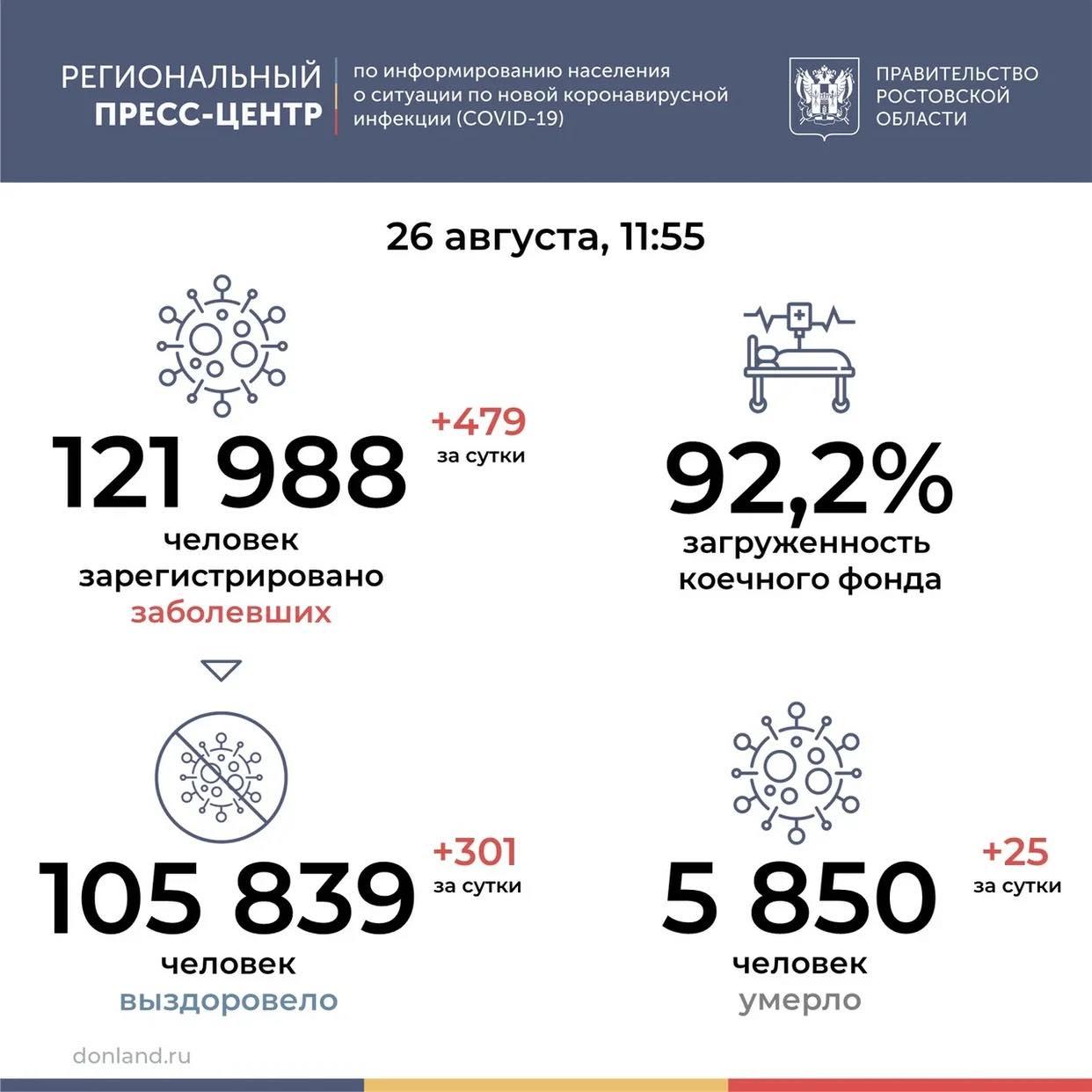 В Ростовской области от COVID-19 умерли 25 человек