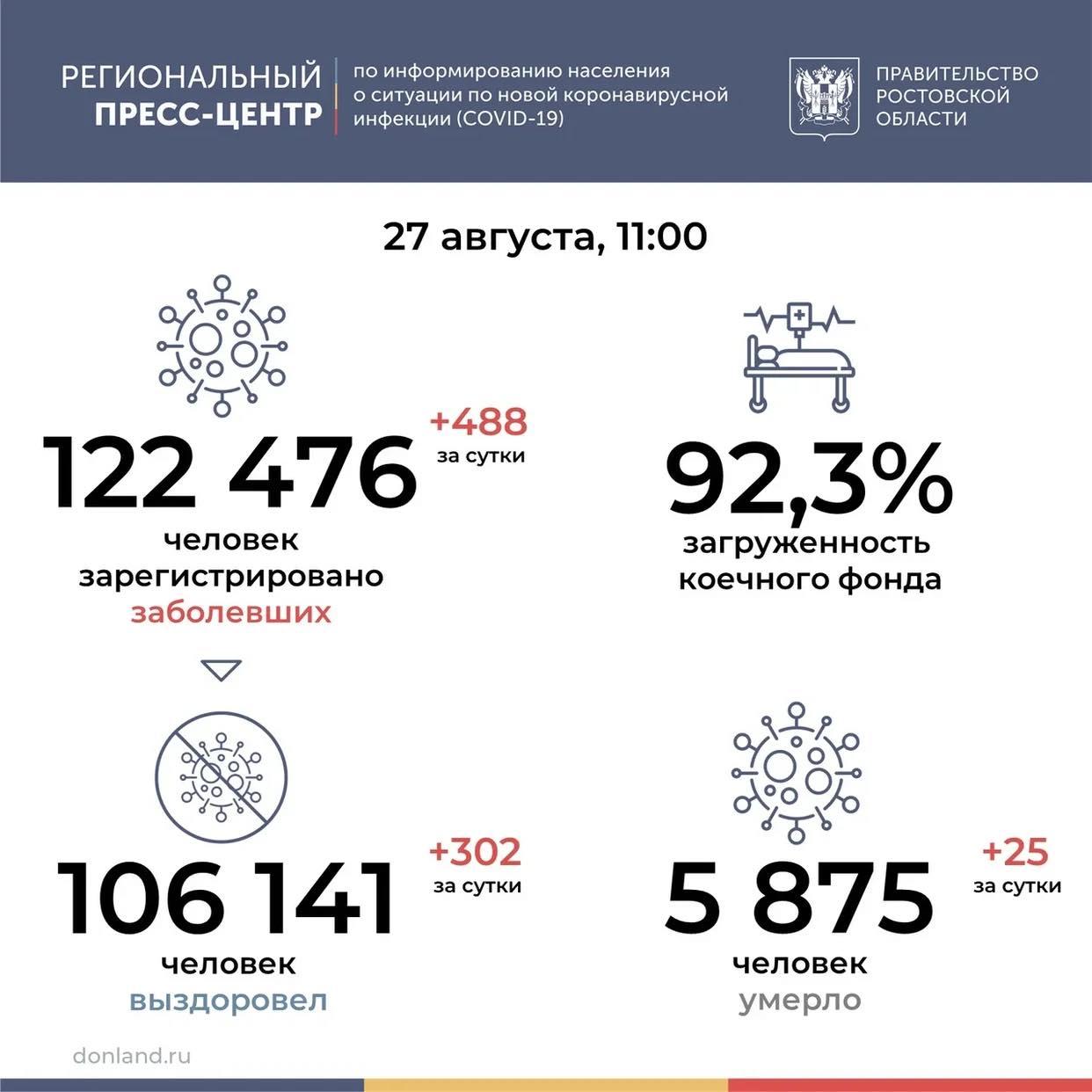 На Дону от COVID-19 умерли еще 25 человек