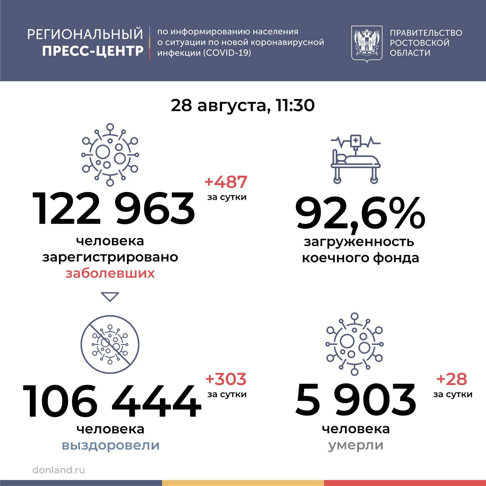 На Дону от COVID-19 умерли еще 28 человек