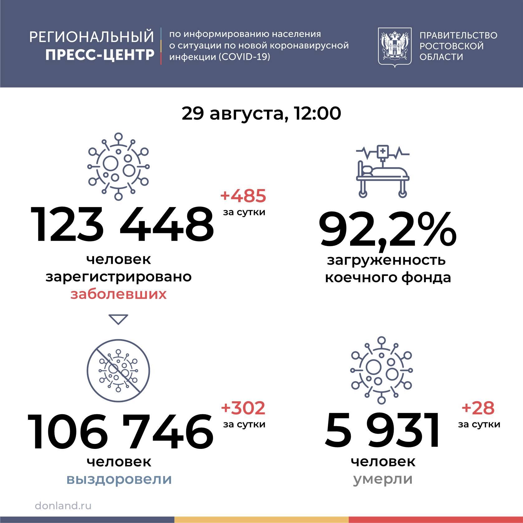 В Ростовской области от COVID-19 умерли 28 человек