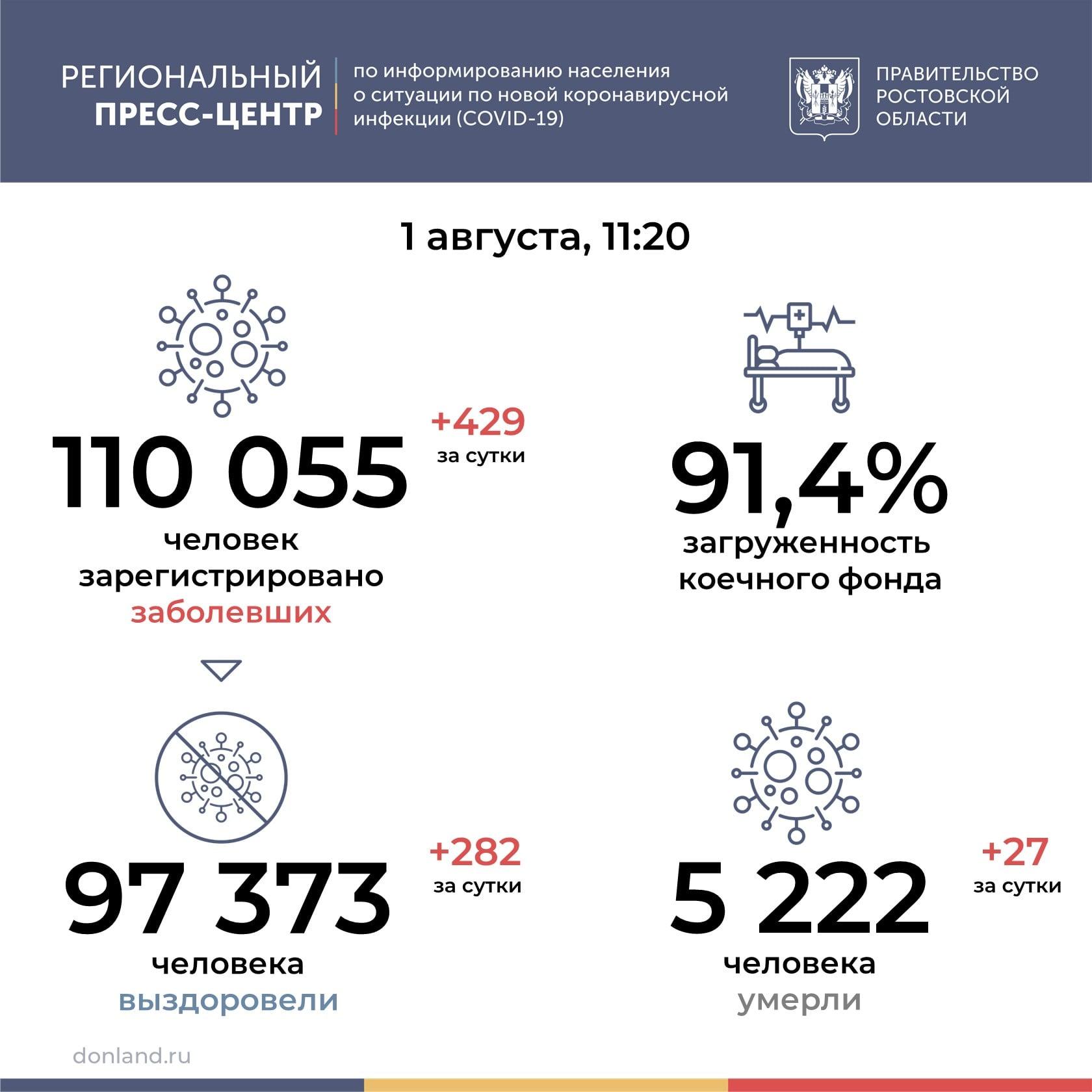 На Дону от COVID-19 за сутки умерли 27 человек
