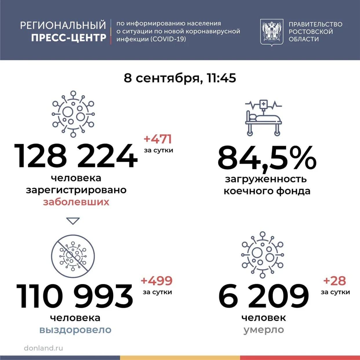В Ростовской области от коронавируса снова умерли 28 человек