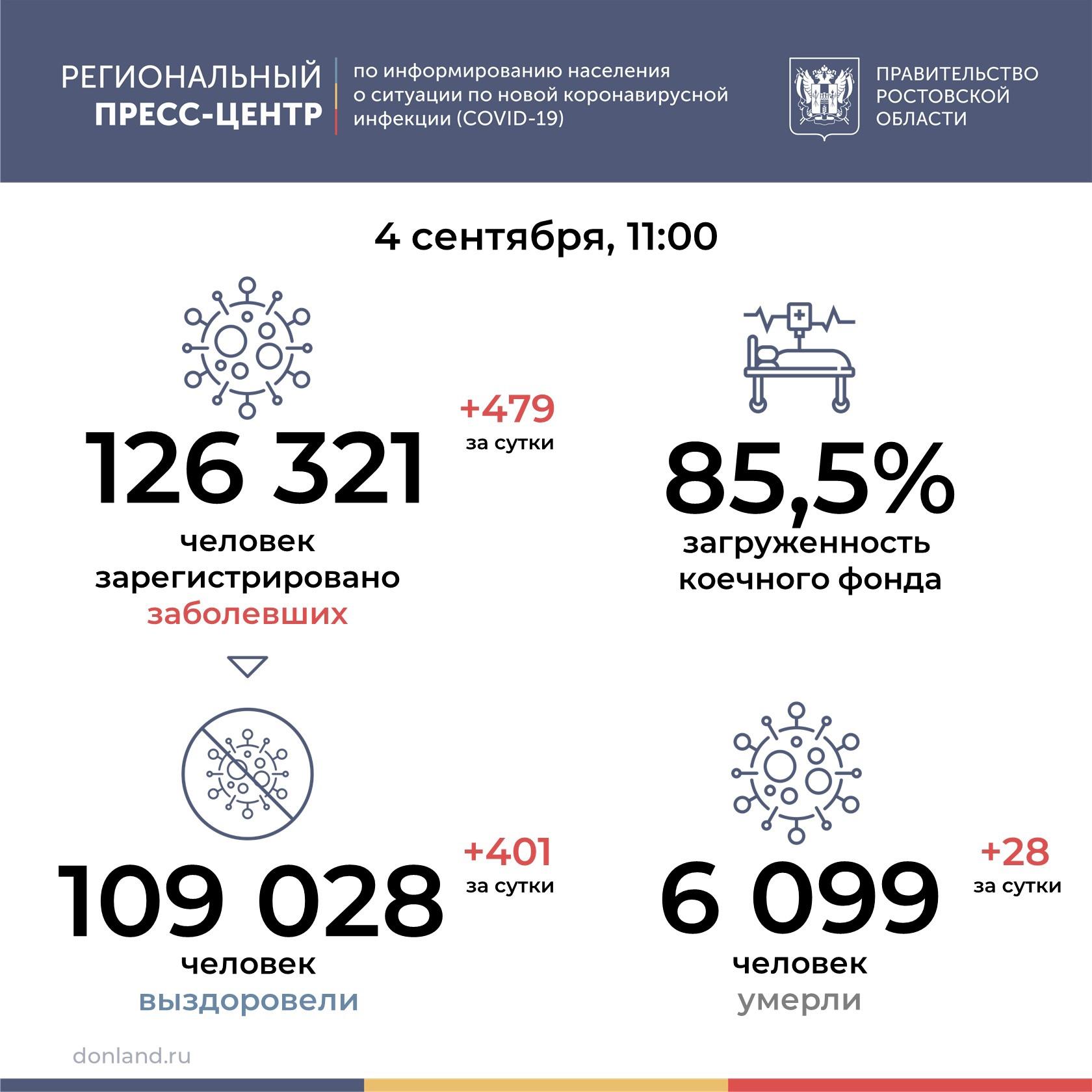 28 человек умерли от коронавируса за сутки