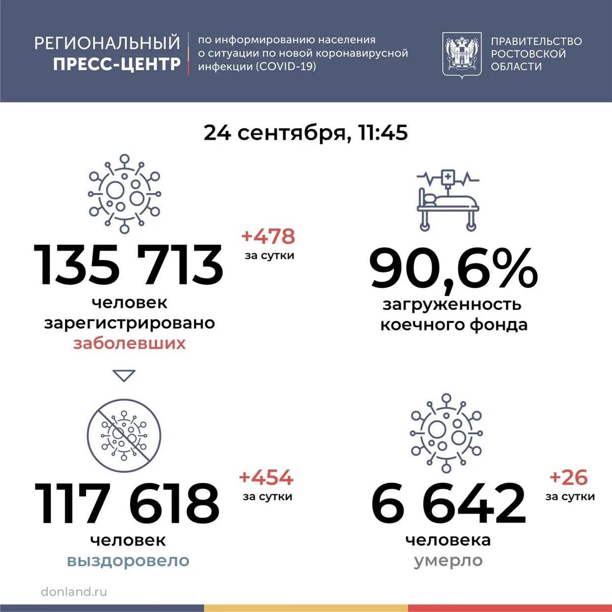 На Дону от COVID-19 умерли 26 человек