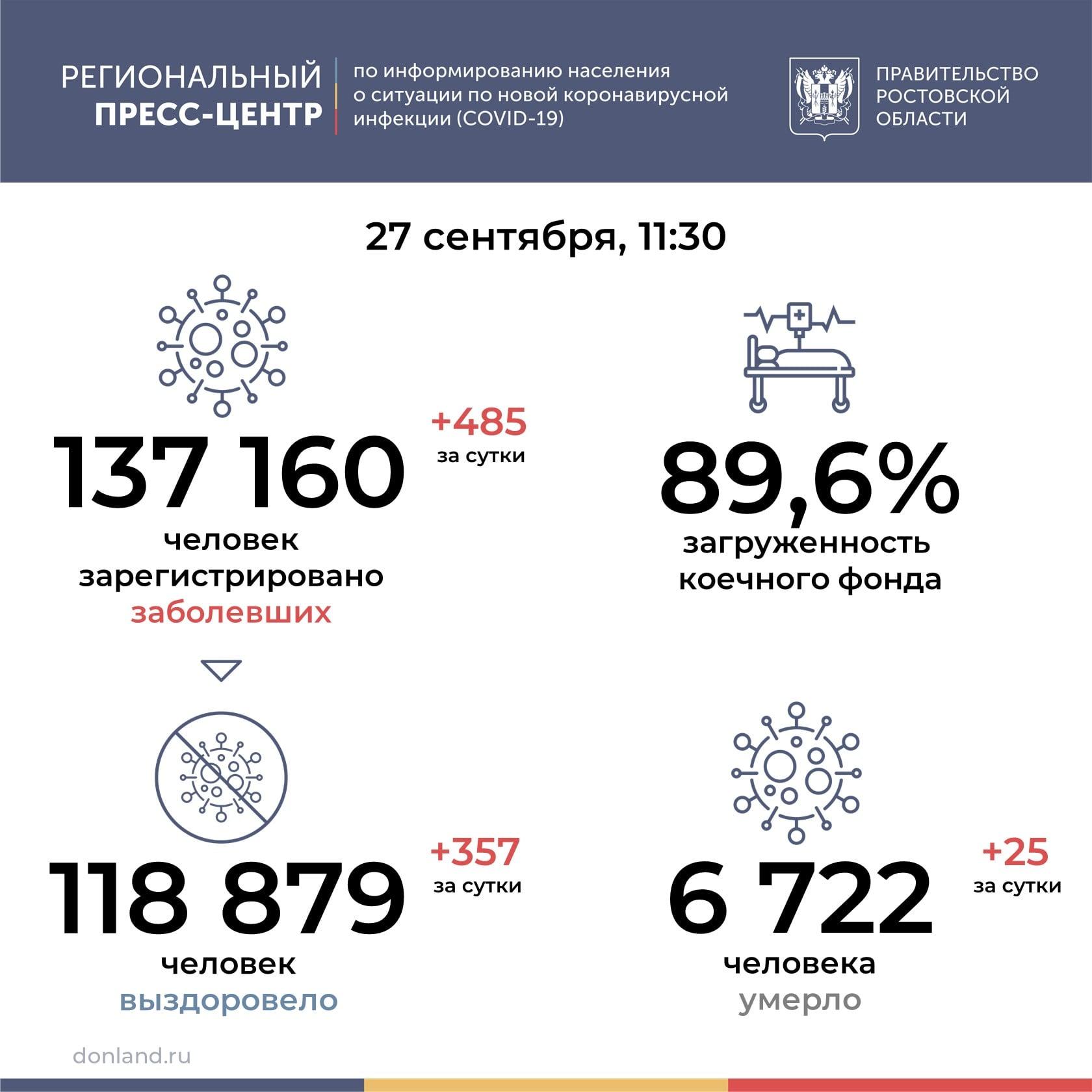На Дону от COVID-19 умерли 25 человек