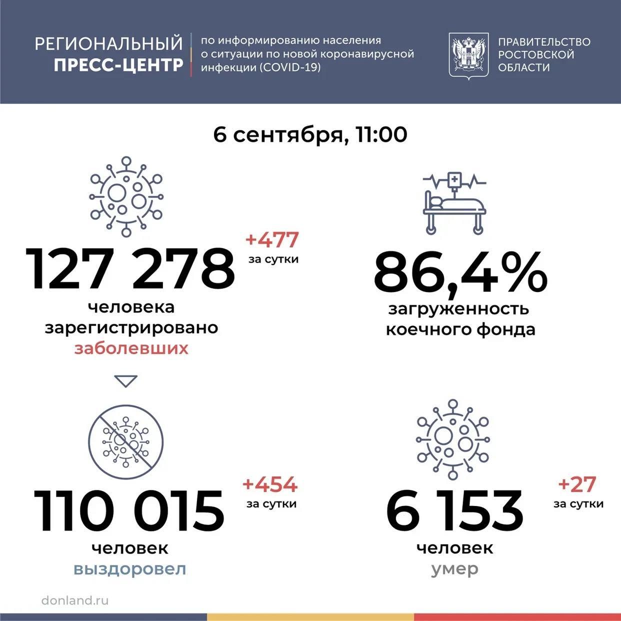 В Ростовской области от коронавируса умерли 27 человек