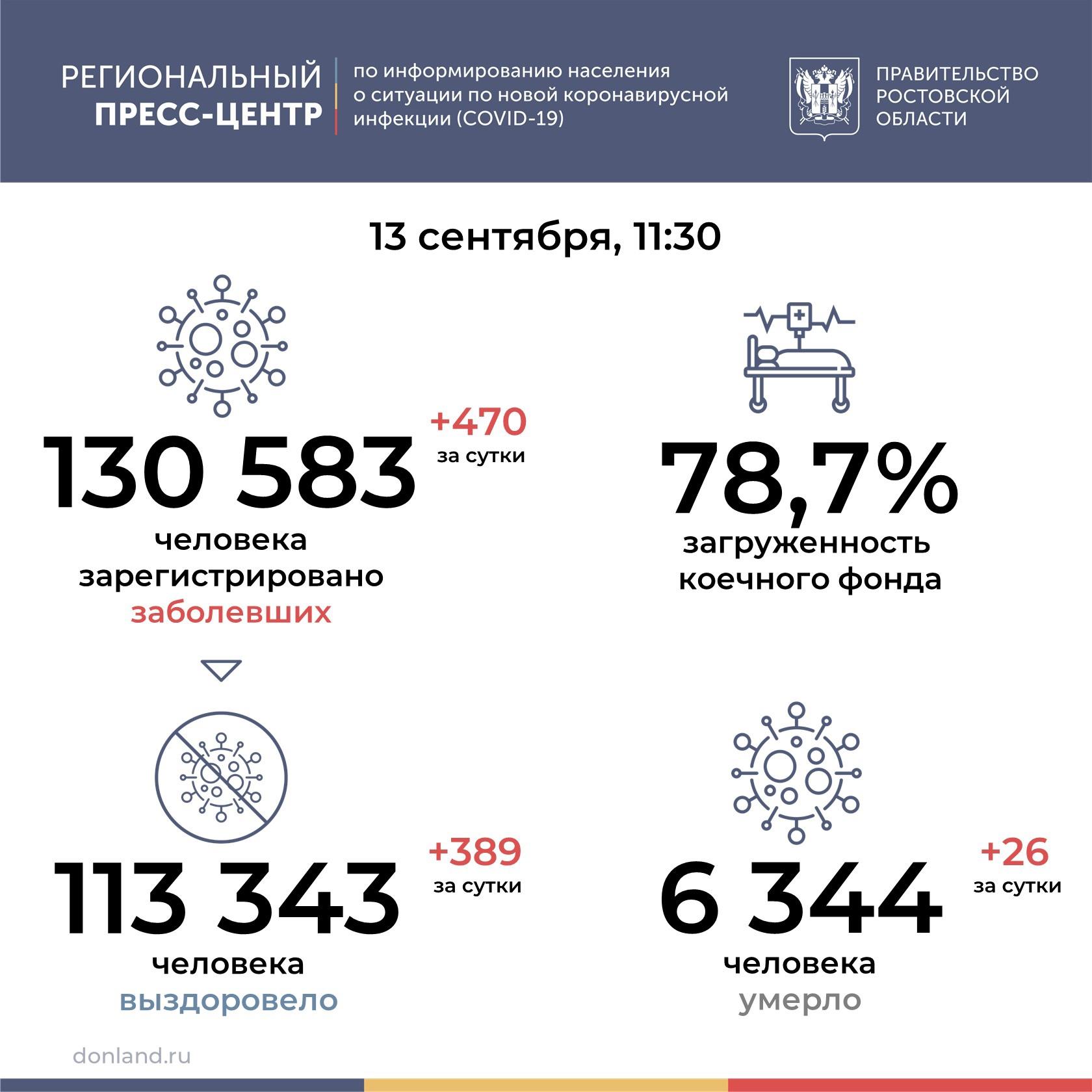 В Ростовской области от COVID-19 умерли 26 человек