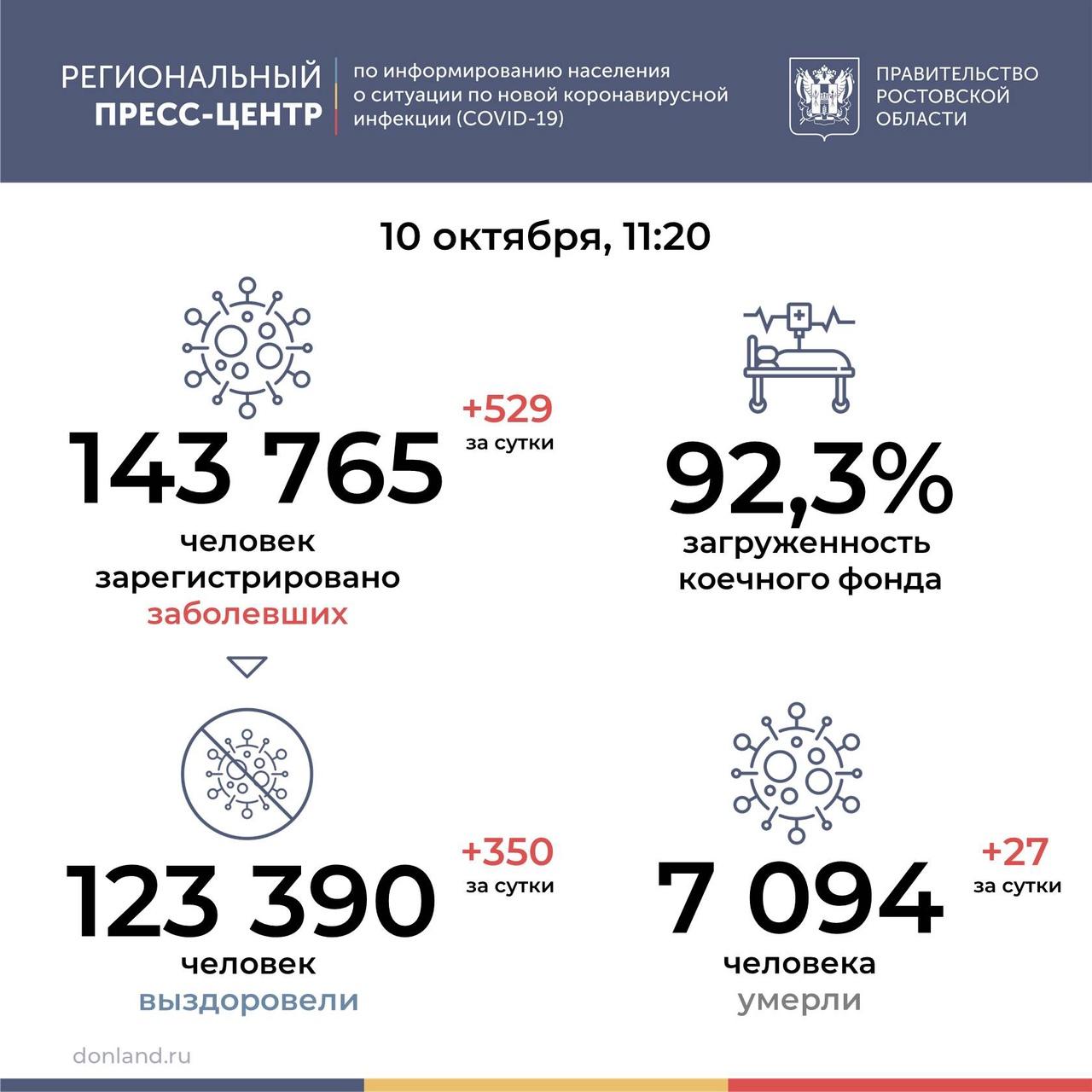 На Дону от COVID-19 умерли 27 человек