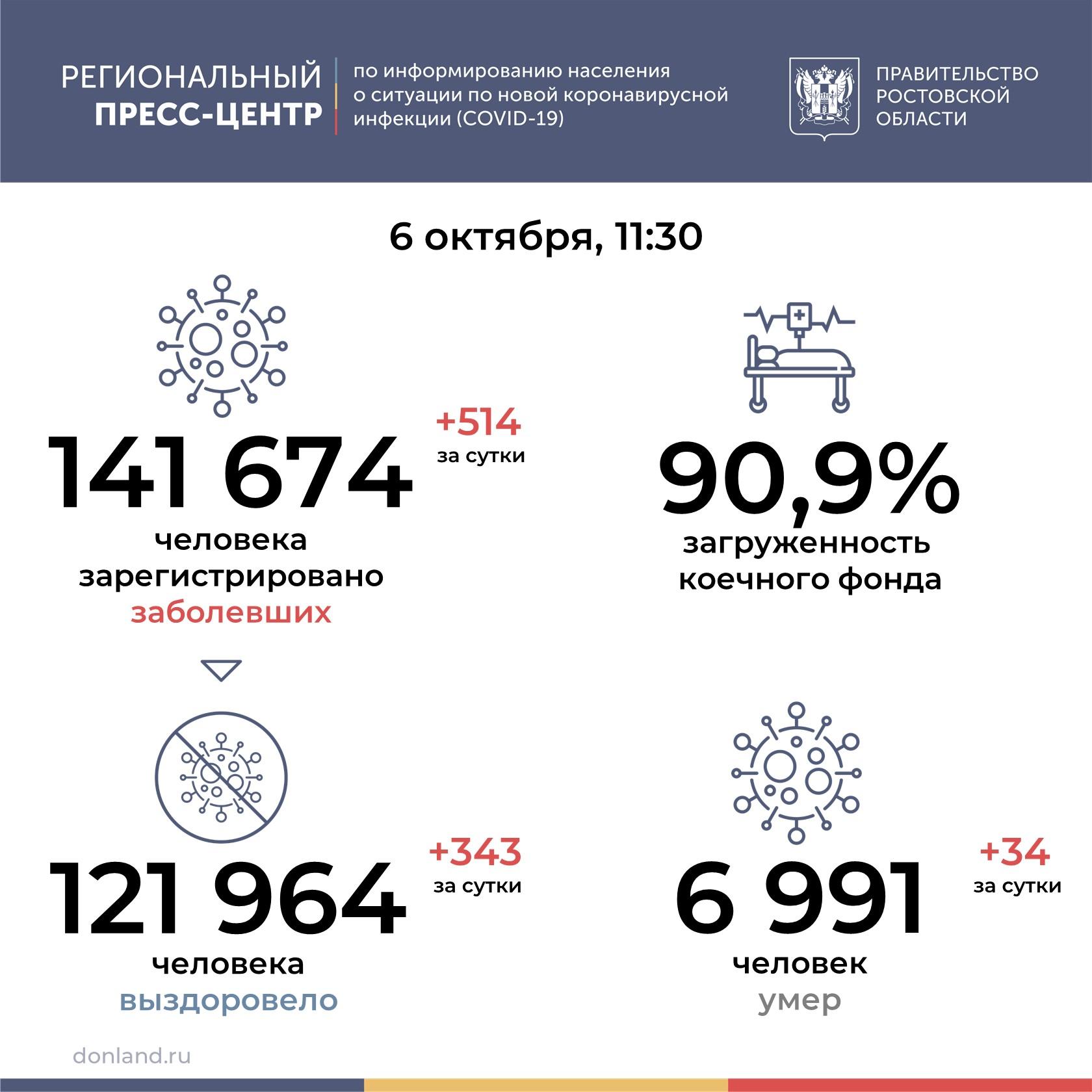 На Дону от COVID-19 умерли 34 человека