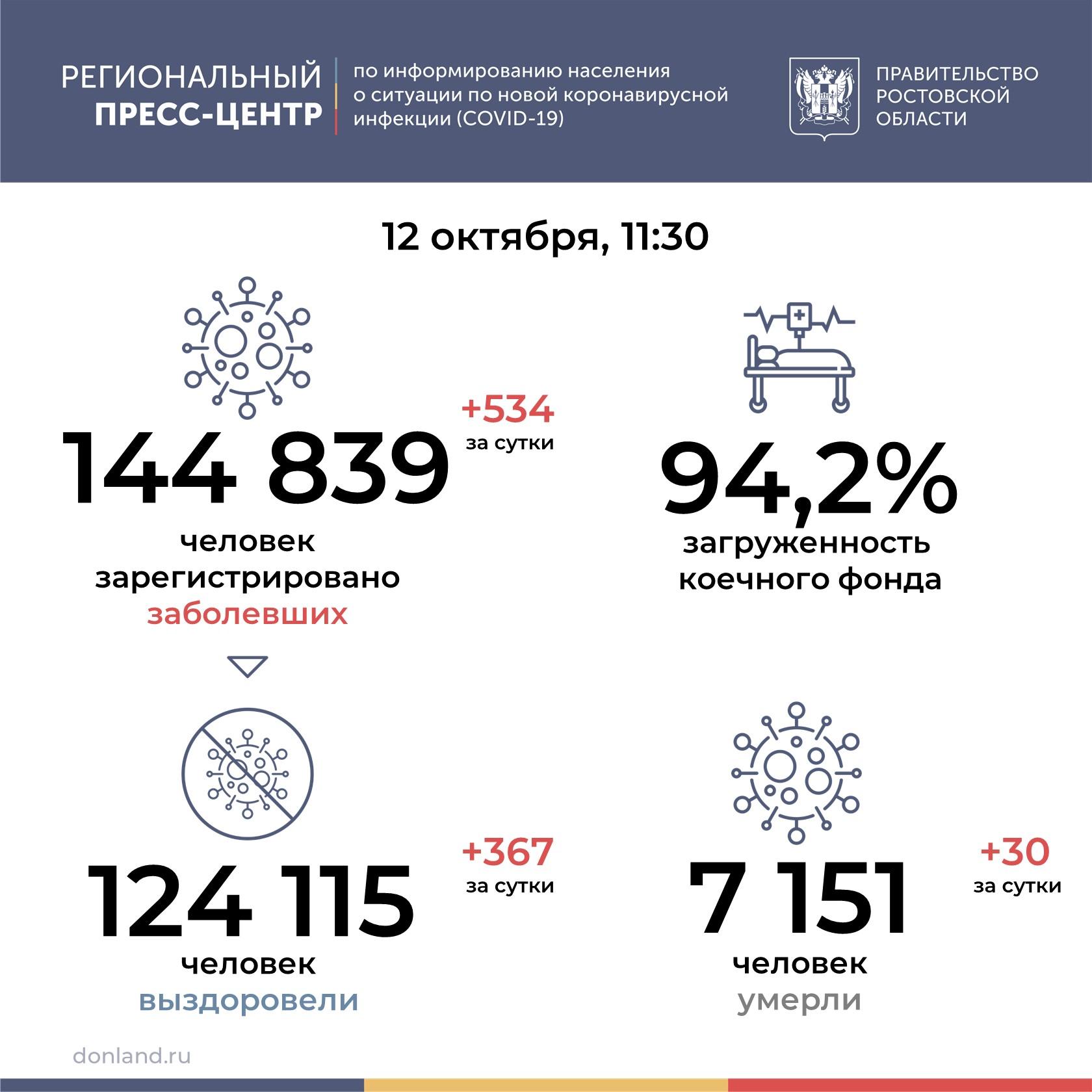 На Дону от COVID-19 умерли 30 человек
